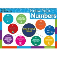 Edexcel International A Level Business Know Your Numbers Postcards (10 pack)