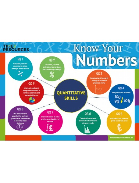 Edexcel International A Level Business Know Your Numbers Postcards