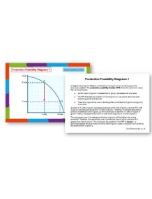 AQA GCE Economics Diagram Postcards (Packs 1-4)